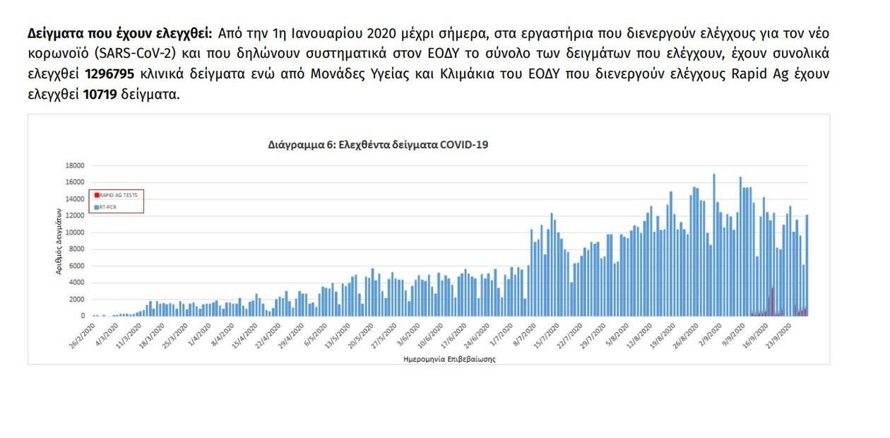 https://cdn.cnngreece.gr/media/news/2020/09/29/236387/photos/snapshot/eody7.jpg