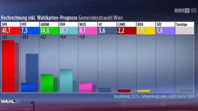 Βιέννη: Νίκη των Σοσιαλδημοκρατών – Όσα «δείχνουν» οι πρώτες προβλέψεις