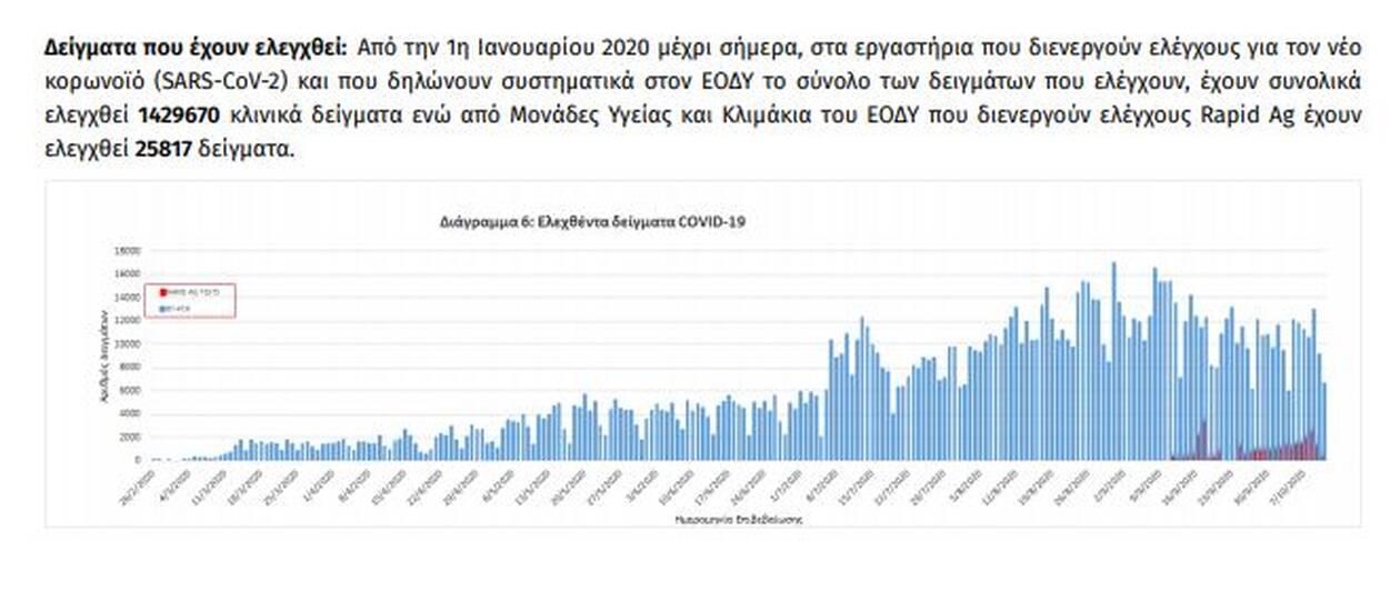 https://cdn.cnngreece.gr/media/news/2020/10/12/238124/photos/snapshot/diagramma7.jpg