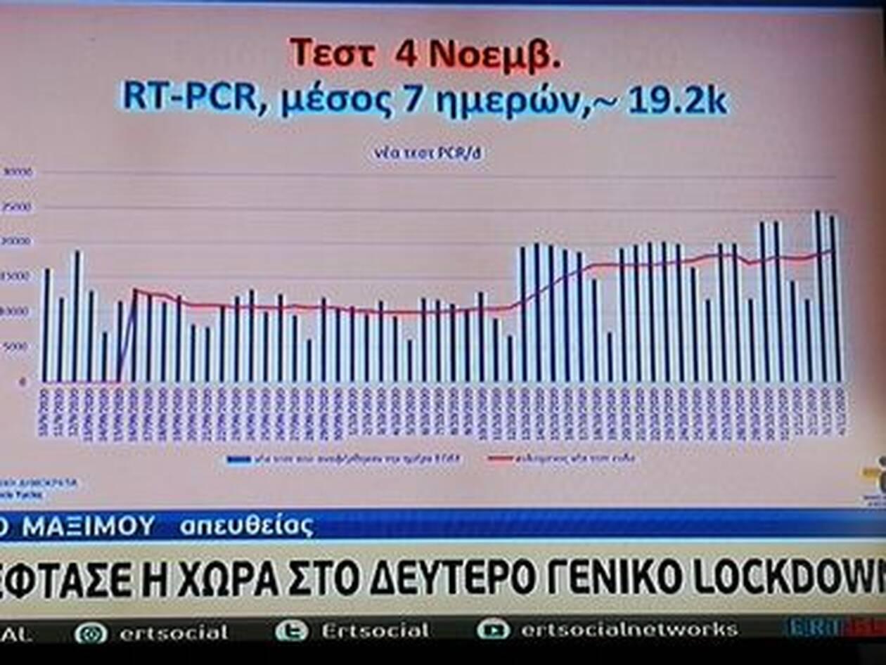 https://cdn.cnngreece.gr/media/news/2020/11/05/241447/photos/snapshot/pinakas--koronoios-2.jpg