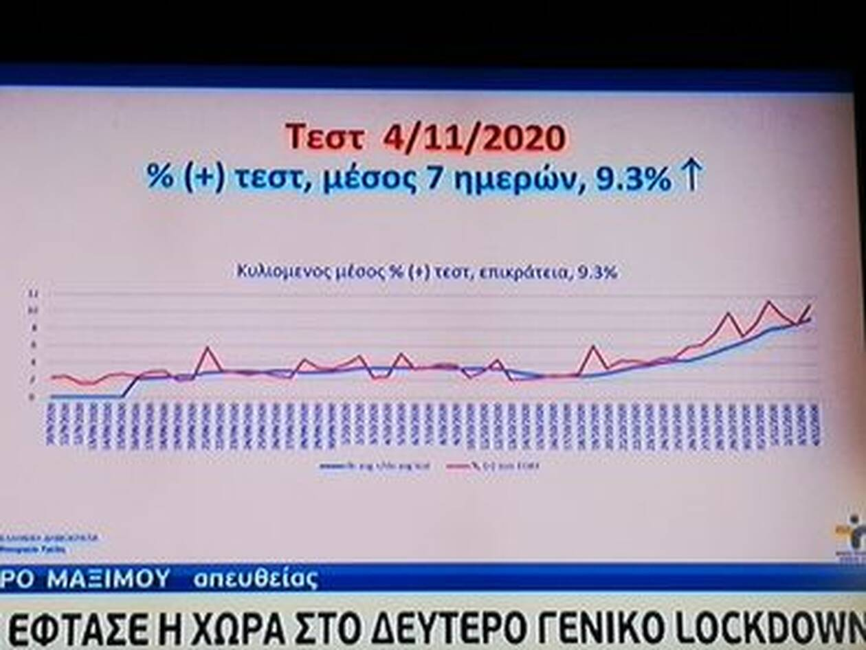 https://cdn.cnngreece.gr/media/news/2020/11/05/241447/photos/snapshot/pinakas--koronoios-3.jpg