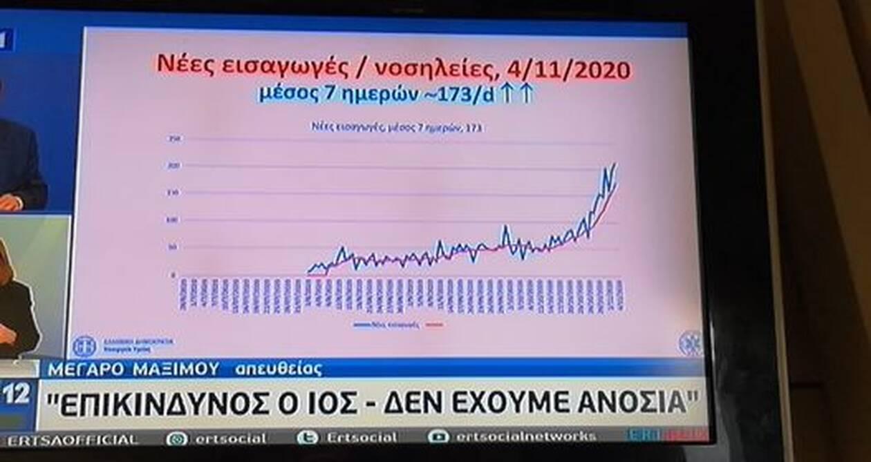 https://cdn.cnngreece.gr/media/news/2020/11/05/241447/photos/snapshot/pinakas-koronoios-5.jpg