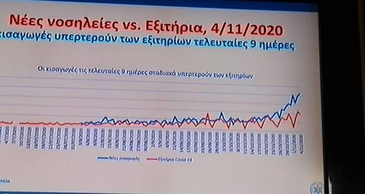 https://cdn.cnngreece.gr/media/news/2020/11/05/241447/photos/snapshot/pinakas-koronoios-6.jpg