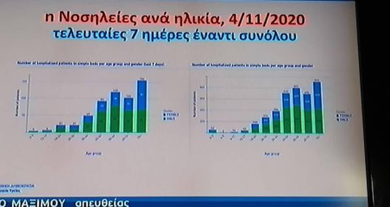 https://cdn.cnngreece.gr/media/news/2020/11/05/241447/photos/snapshot/pinakas-koronoios-7.jpg