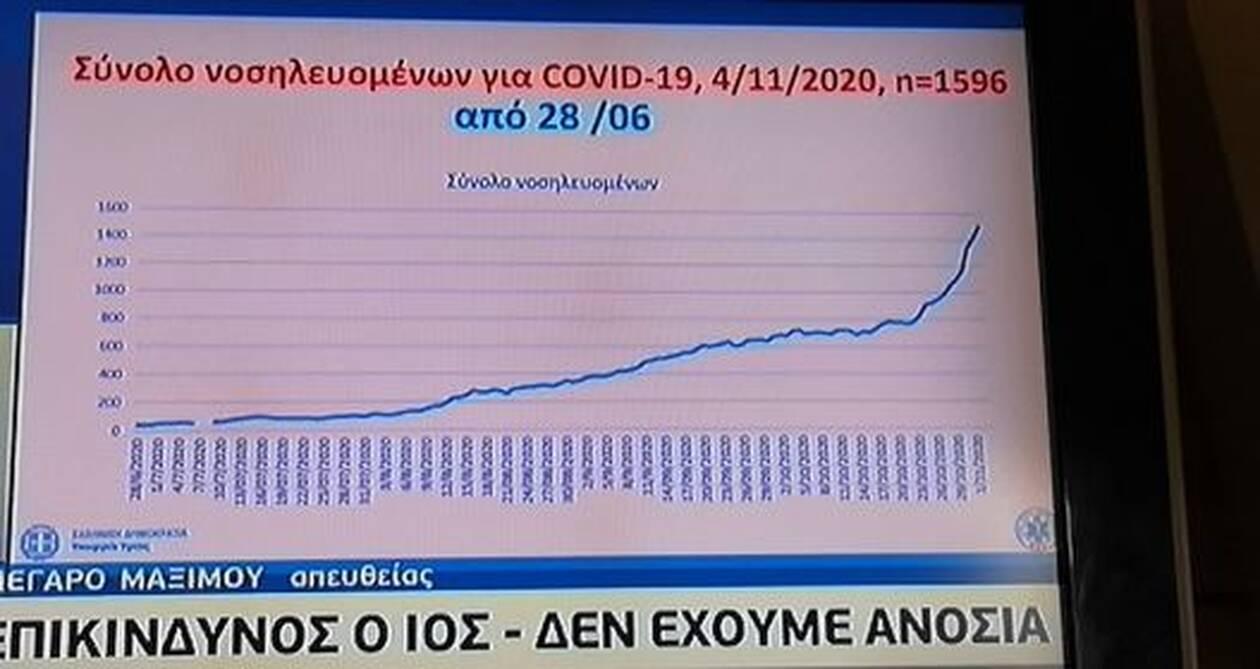 https://cdn.cnngreece.gr/media/news/2020/11/05/241447/photos/snapshot/pinakas-koronois-4.jpg