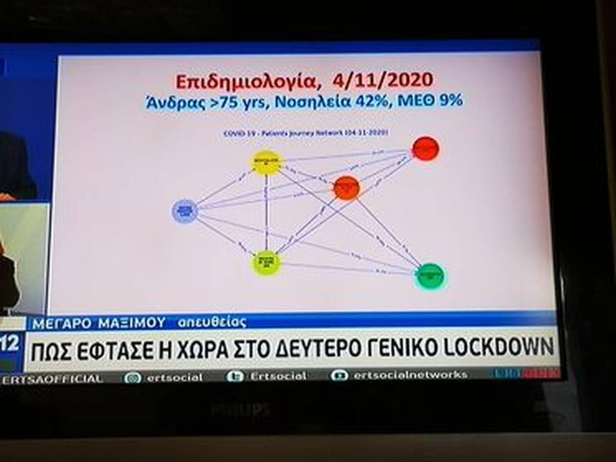 https://cdn.cnngreece.gr/media/news/2020/11/05/241447/photos/snapshot/pinakes-koronoios-1.jpg