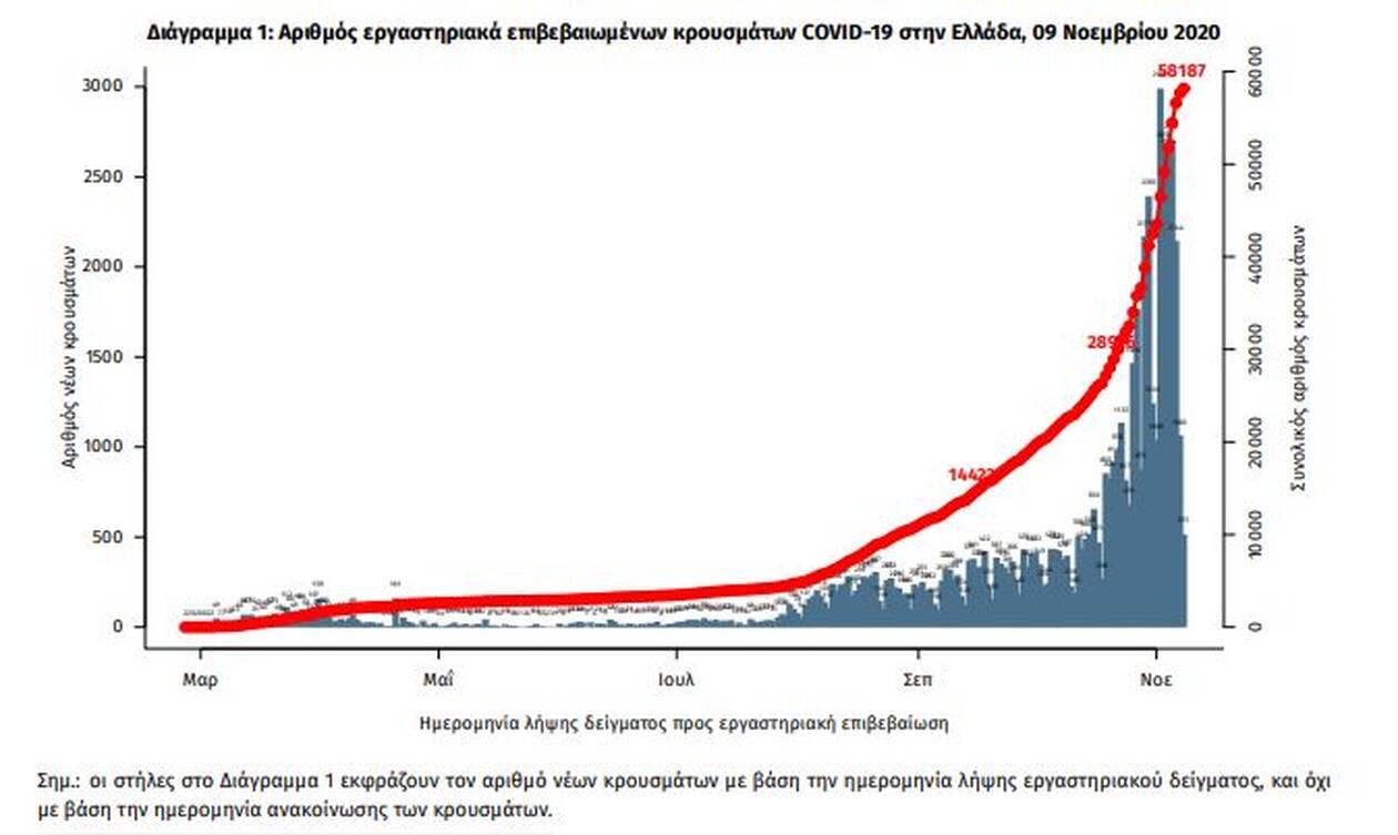 https://cdn.cnngreece.gr/media/news/2020/11/09/242005/photos/snapshot/diagramma1.jpg