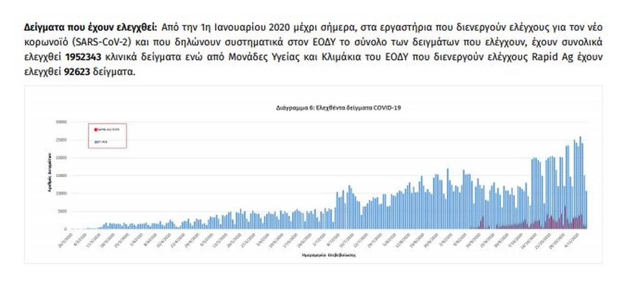 https://cdn.cnngreece.gr/media/news/2020/11/09/242023/photos/snapshot/diagramma6.jpg
