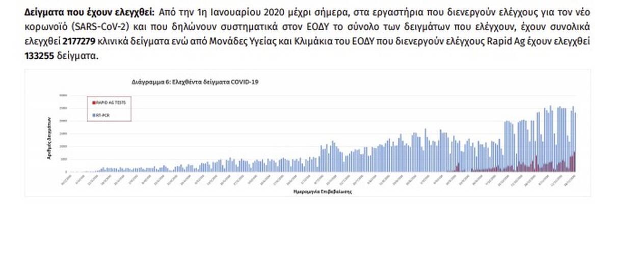 https://cdn.cnngreece.gr/media/news/2020/11/19/243511/photos/snapshot/EODY-KROYSMATA-SHMERA-7.jpg
