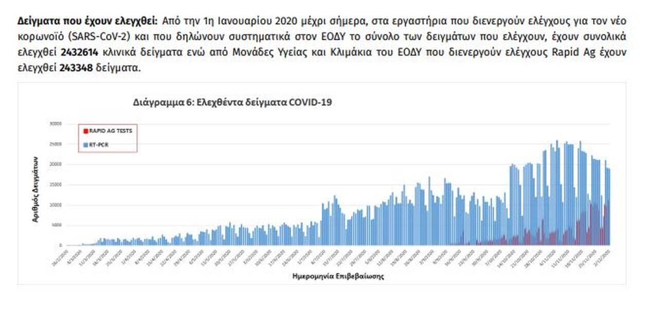 https://cdn.cnngreece.gr/media/news/2020/12/03/245459/photos/snapshot/koronoios-7.jpg