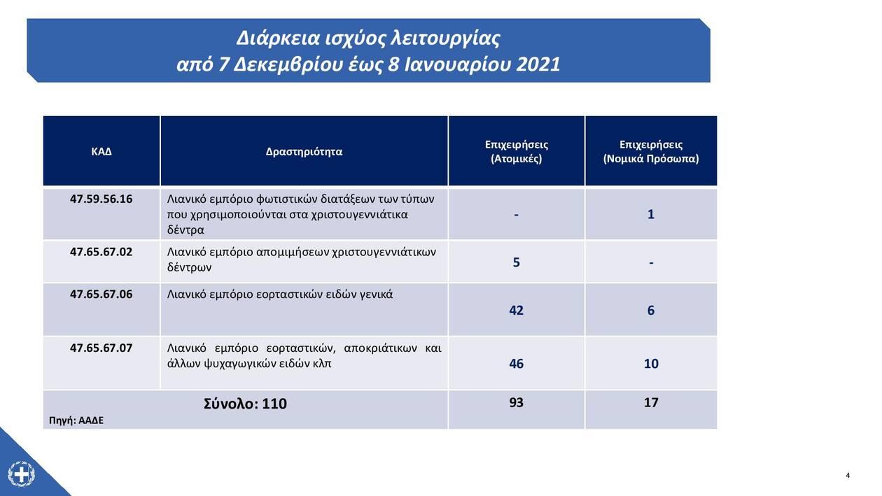 https://cdn.cnngreece.gr/media/news/2020/12/04/245603/photos/snapshot/xmas-lockdown-page-004.jpg