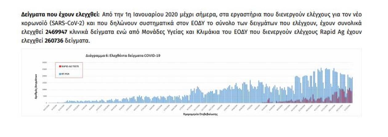https://cdn.cnngreece.gr/media/news/2020/12/05/245743/photos/snapshot/covid7.jpg