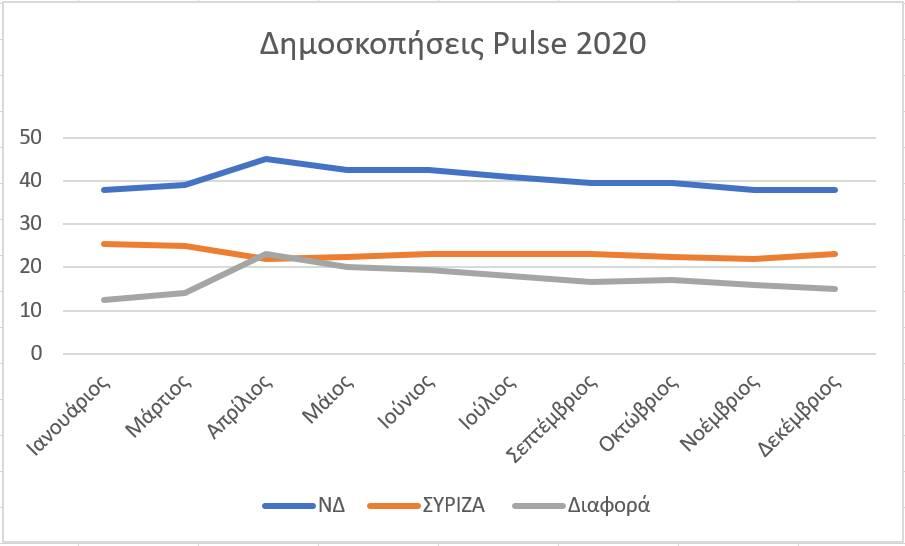Xronosiera pulse 2020