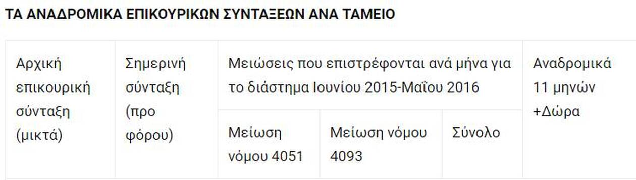 https://cdn.cnngreece.gr/media/news/2020/12/27/248397/photos/snapshot/anadromika.jpg