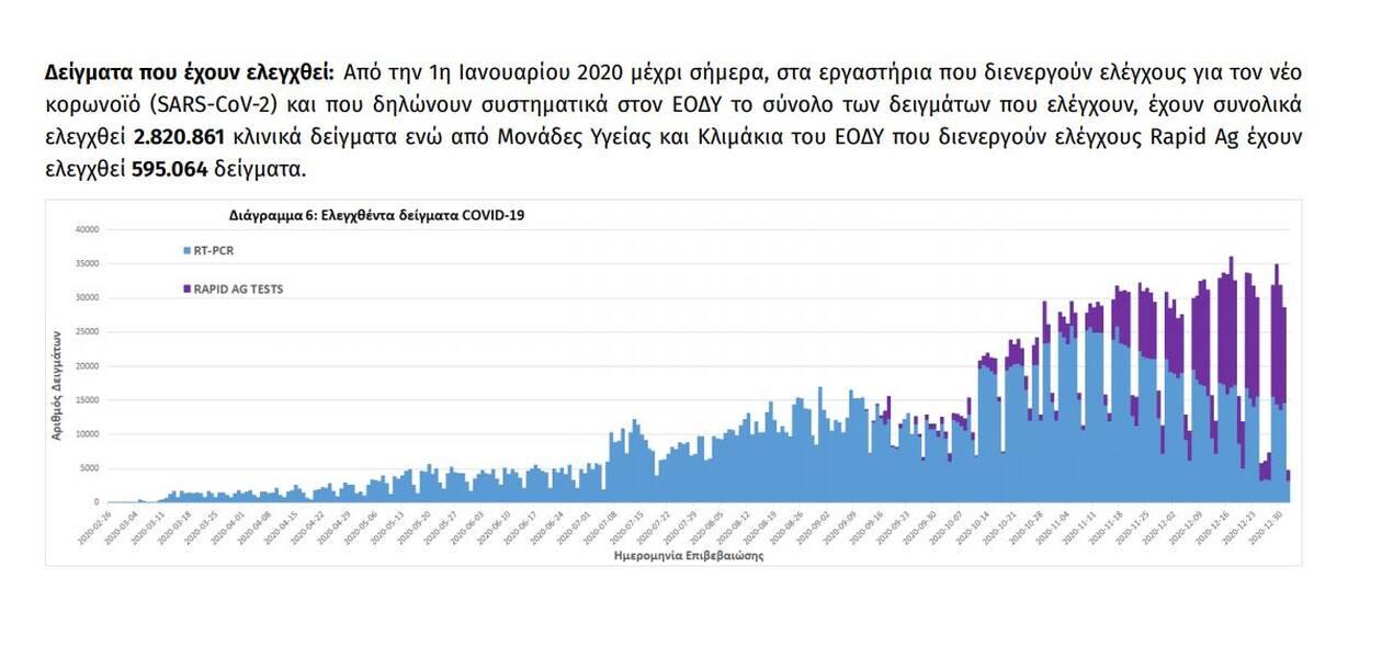 https://cdn.cnngreece.gr/media/news/2021/01/02/249091/photos/snapshot/eody-8.jpg