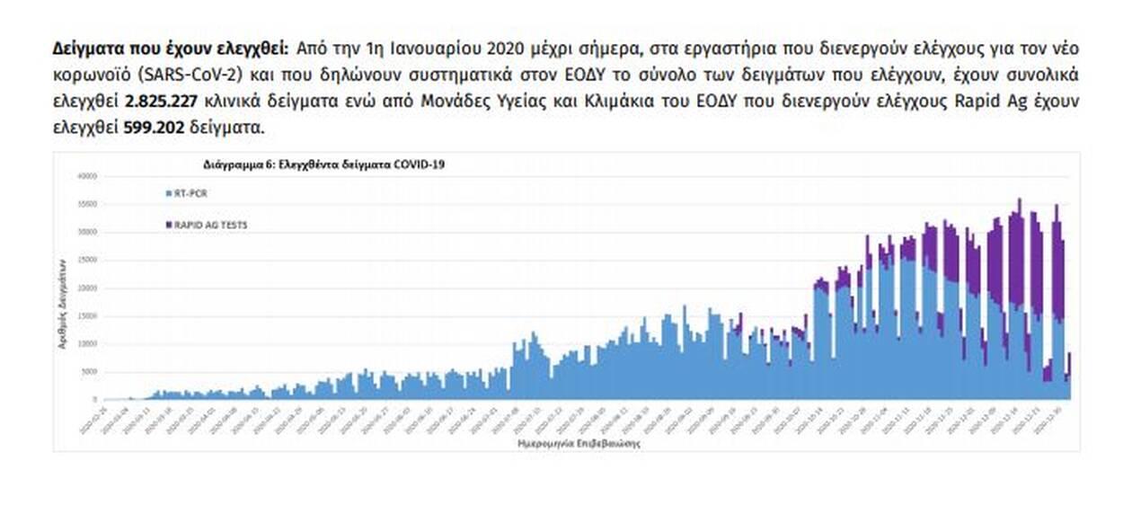 https://cdn.cnngreece.gr/media/news/2021/01/03/249183/photos/snapshot/koronoios6.jpg