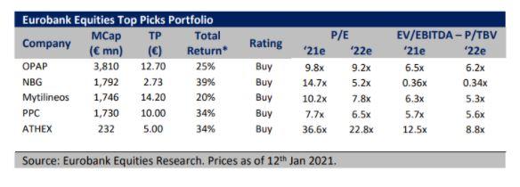 Τα πέντε top picks της Eurobank Equities