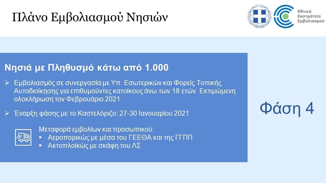 https://cdn.cnngreece.gr/media/news/2021/01/21/251487/photos/snapshot/Slide9-emvoliasmos.jpg