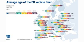 Πόσο γερασμένος είναι ο στόλος των αυτοκινήτων στην Ελλάδα;