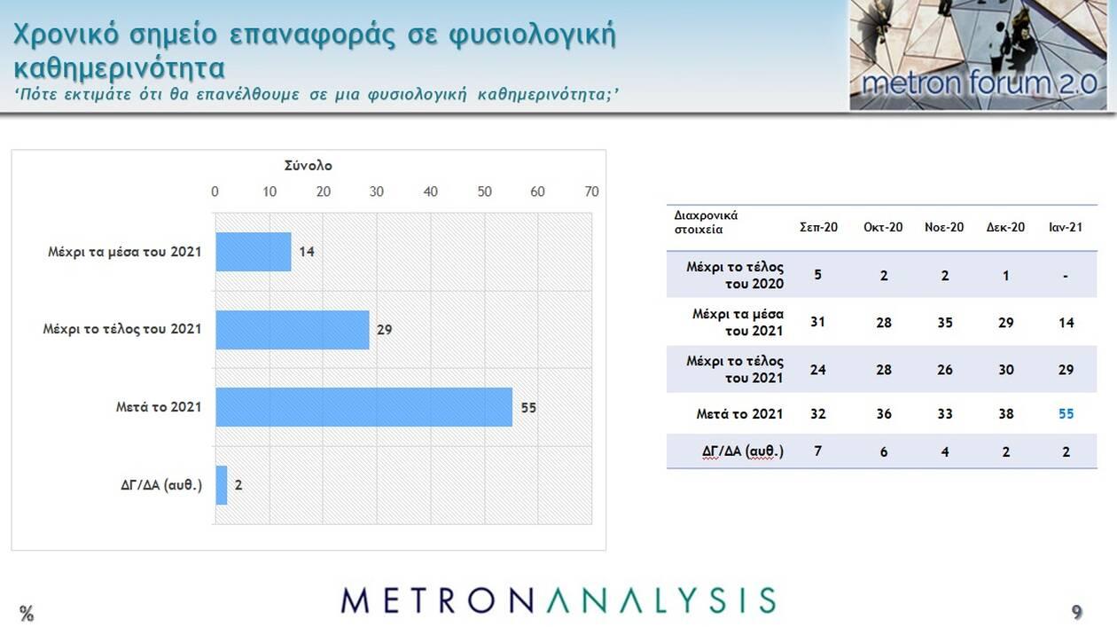 https://cdn.cnngreece.gr/media/news/2021/01/28/252400/photos/snapshot/dimoskopisi-2.jpg