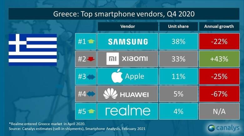 Η realme βρέθηκε στο τοπ 5 της ελληνικής αγοράς για το 4ο τετράμηνο του 2020