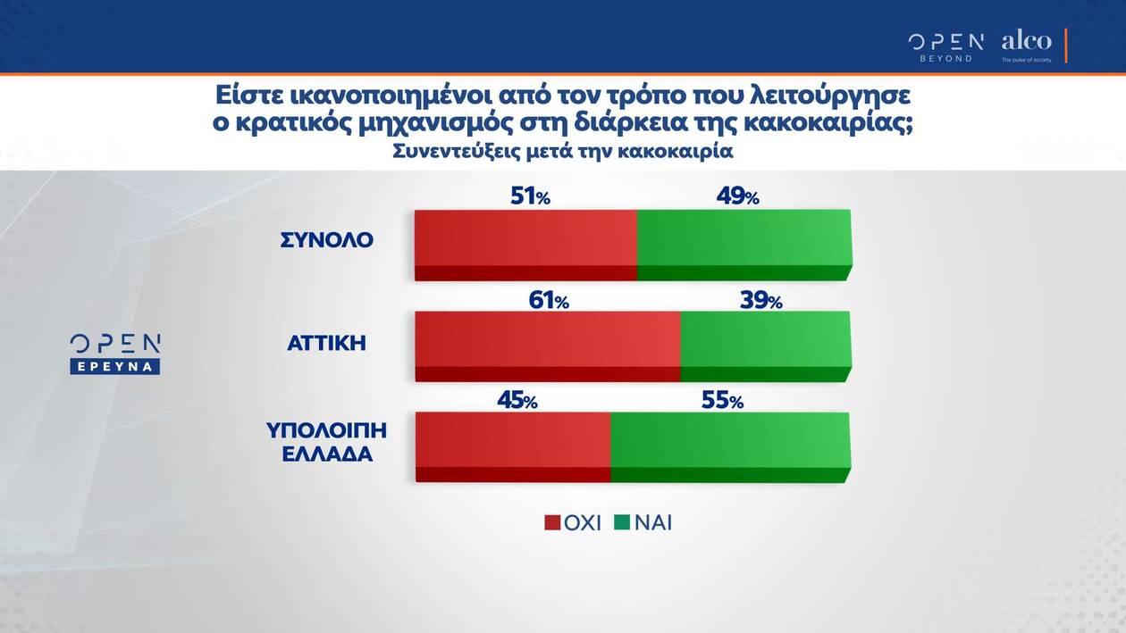 https://cdn.cnngreece.gr/media/news/2021/02/19/255226/photos/snapshot/dimoskopisi-alco-2.jpg