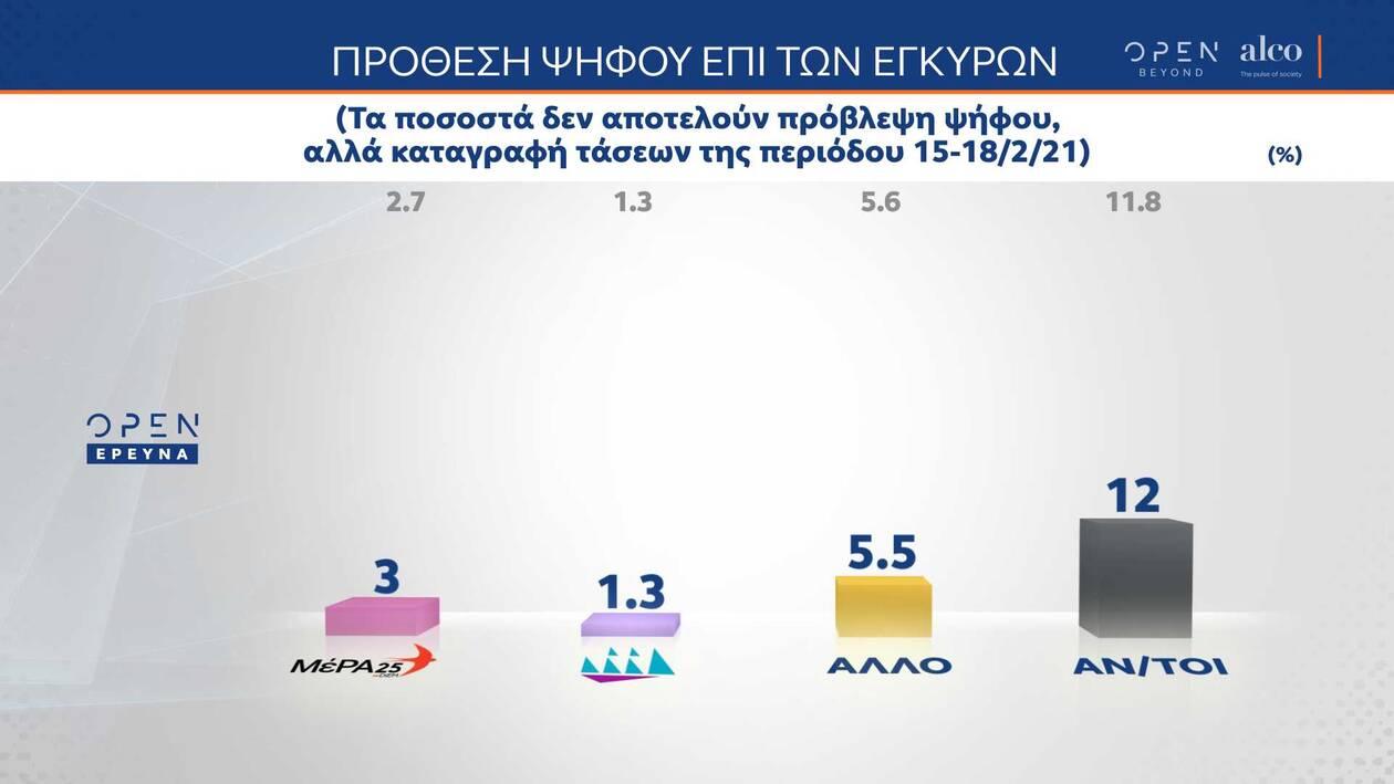 https://cdn.cnngreece.gr/media/news/2021/02/19/255226/photos/snapshot/dimoskopisi-alco-9.jpg