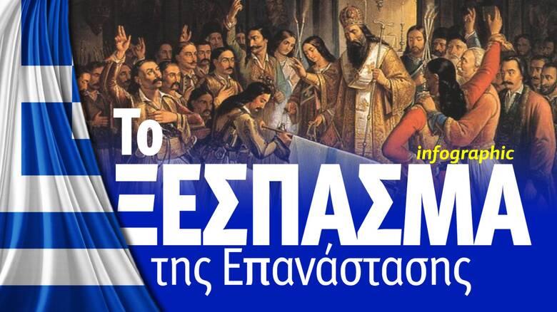 1821: Το ξέσπασμα της Επανάστασης - Δείτε το Infographic