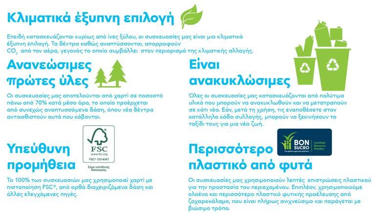 Tetra Pak: Διάλεξε χάρτινες συσκευασίες που ανακυκλώνονται και κάνε μια σωστή & βιώσιμη επιλογή