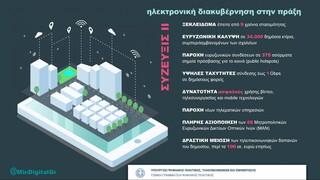 Σύζευξις ΙΙ: Σύντομα αναβαθμισμένες τηλεπικοινωνιακές υπηρεσίες στο Δημόσιο