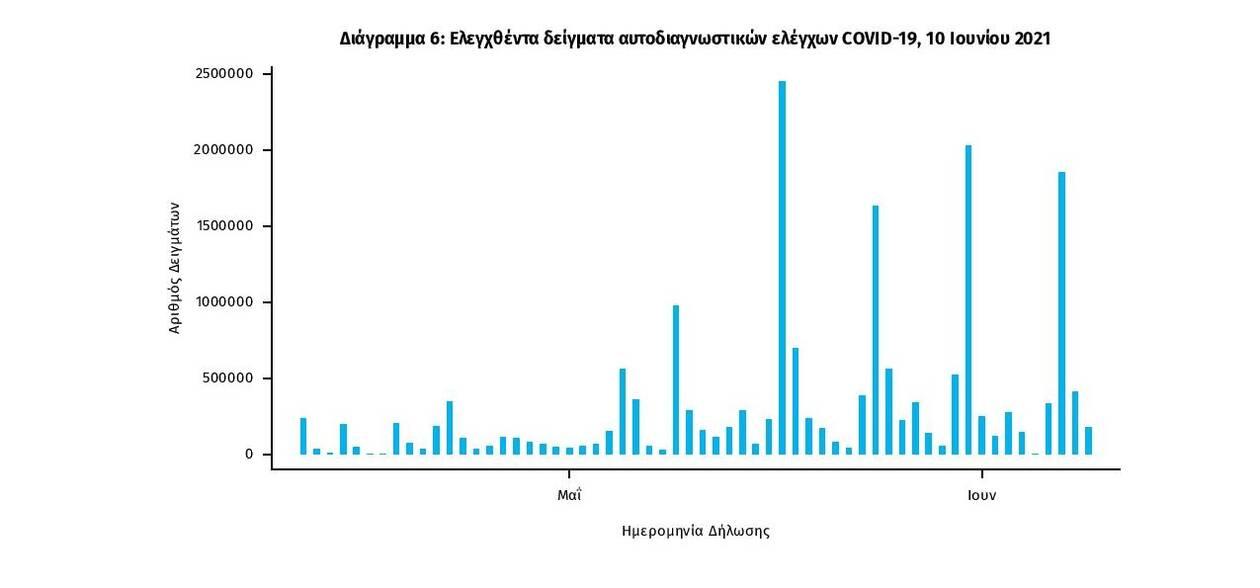 https://cdn.cnngreece.gr/media/news/2021/06/10/269537/photos/snapshot/covid-gr-daily-report-20210610-page-005.jpg
