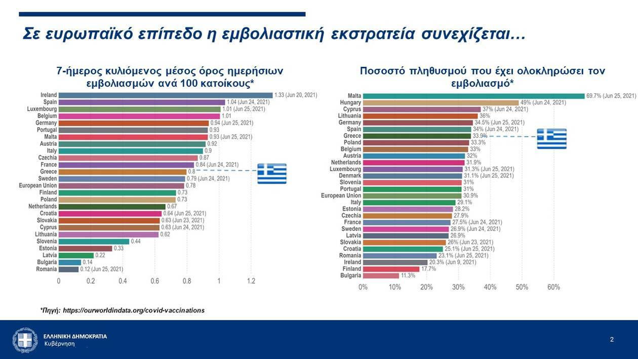 https://cdn.cnngreece.gr/media/news/2021/06/28/271975/photos/snapshot/Slide2.jpg