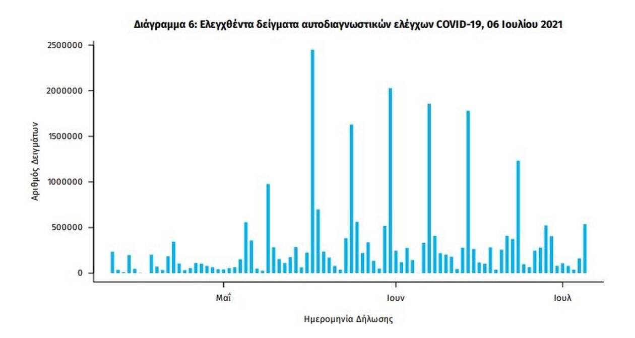https://cdn.cnngreece.gr/media/news/2021/07/06/273010/photos/snapshot/eody-6.jpg