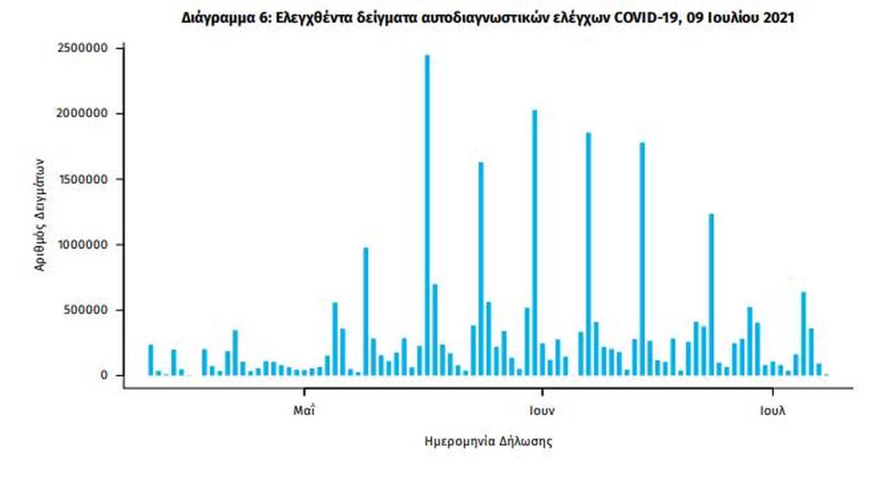 https://cdn.cnngreece.gr/media/news/2021/07/09/273468/photos/snapshot/eody7.jpg