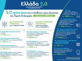 Εγκρίθηκαν τα πρώτα 12 έργα του Ταμείου Ανάκαμψης ύψους 1,42 δισ. ευρώ