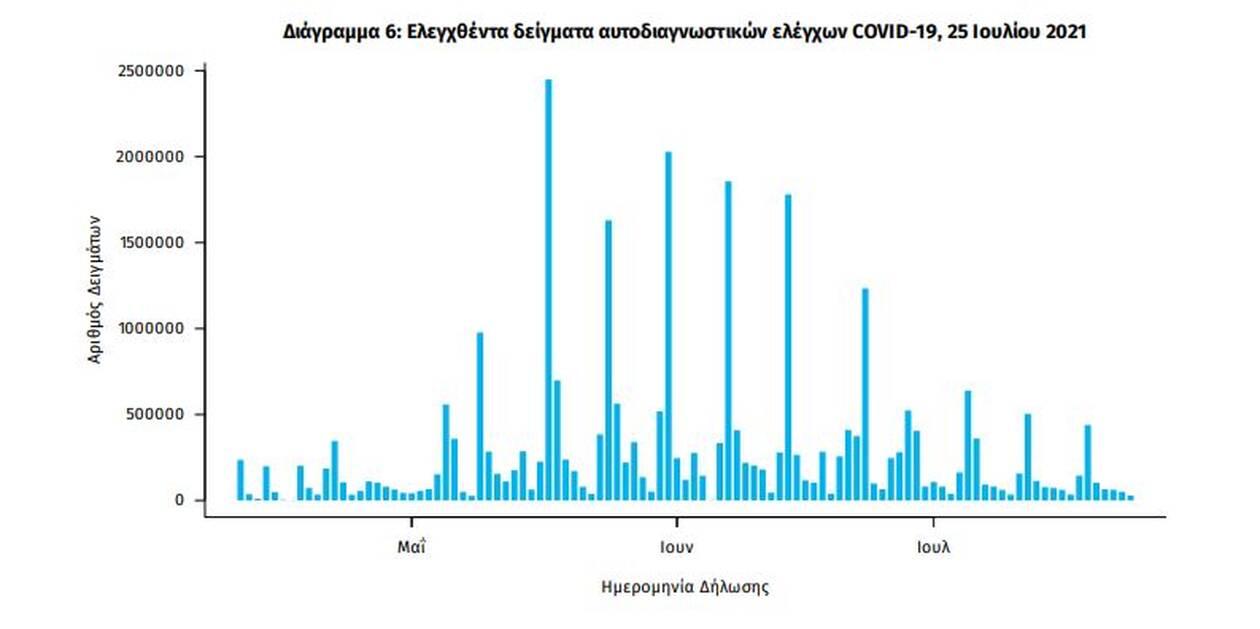 https://cdn.cnngreece.gr/media/news/2021/07/25/275527/photos/snapshot/eody-6.jpg