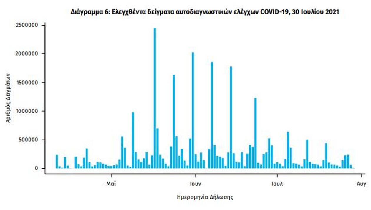 https://cdn.cnngreece.gr/media/news/2021/07/30/276220/photos/snapshot/eody7.jpg
