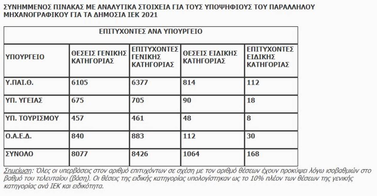 https://cdn.cnngreece.gr/media/news/2021/08/27/279342/photos/snapshot/statistika2.jpg