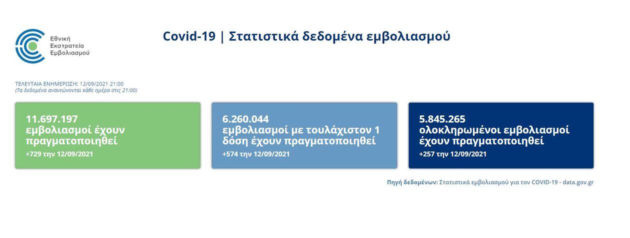 https://cdn.cnngreece.gr/media/news/2021/09/13/281339/photos/snapshot/emvoliasmoi.jpg
